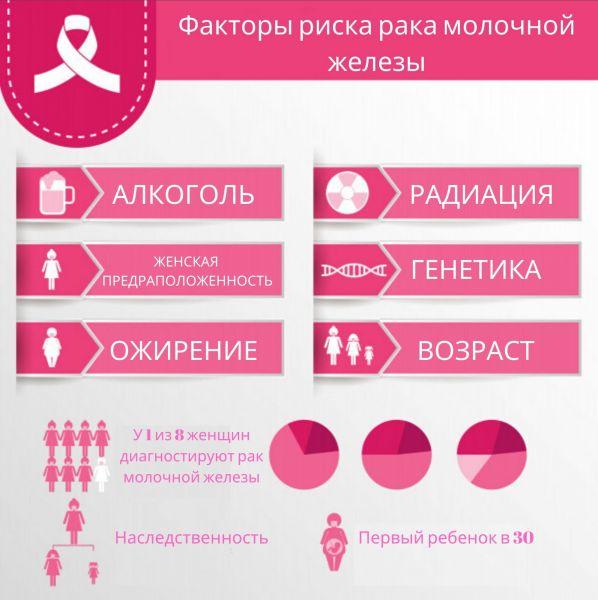 Ризики раку грудей в Україні
