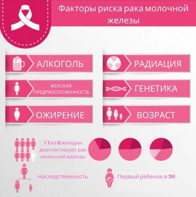 риск рака груди